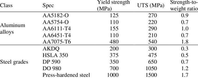 Yield Strength of Aluminum/Steel
