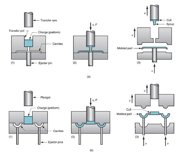 Transfer Molding Explained