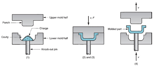 Compression Molding Explained