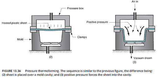 Pressure Thermoforming Explained