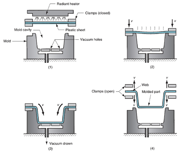 Vacuum Thermoforming Explained