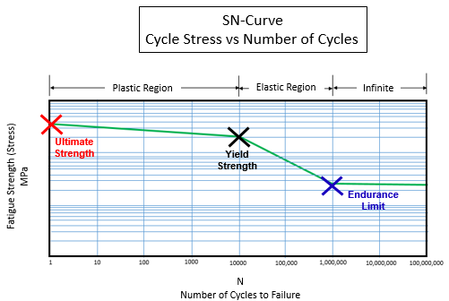 S-N Curve